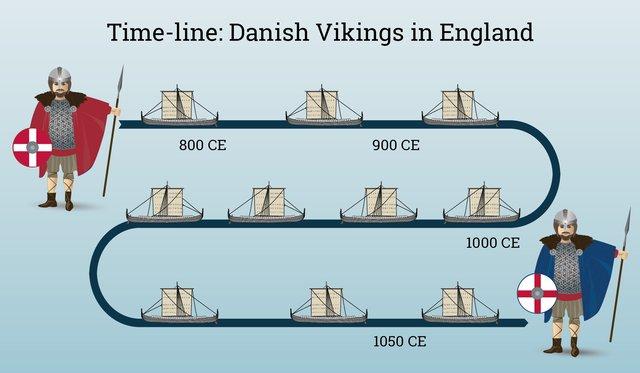 Scandinavian migration to Britain