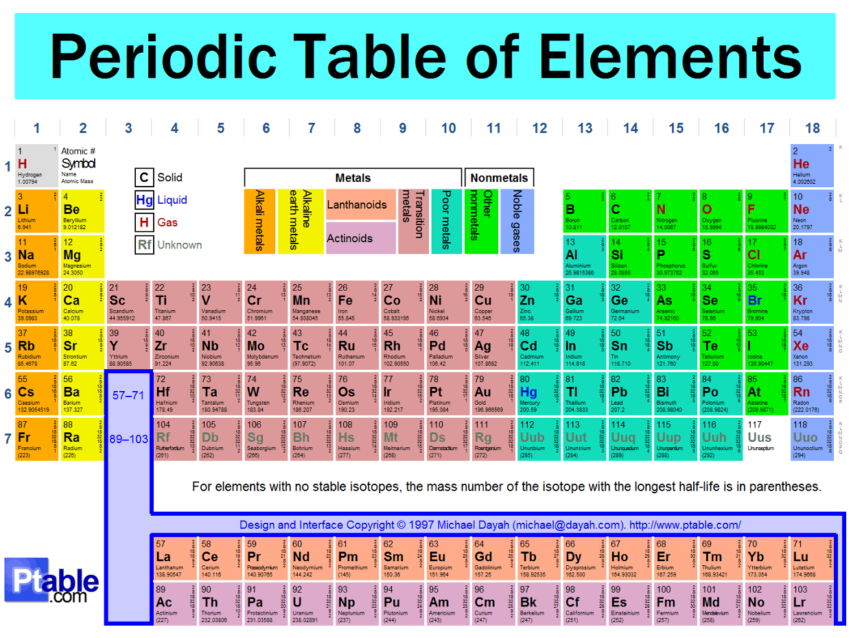 Periodic table of elements thinglink a year ago 1095 urtaz Images