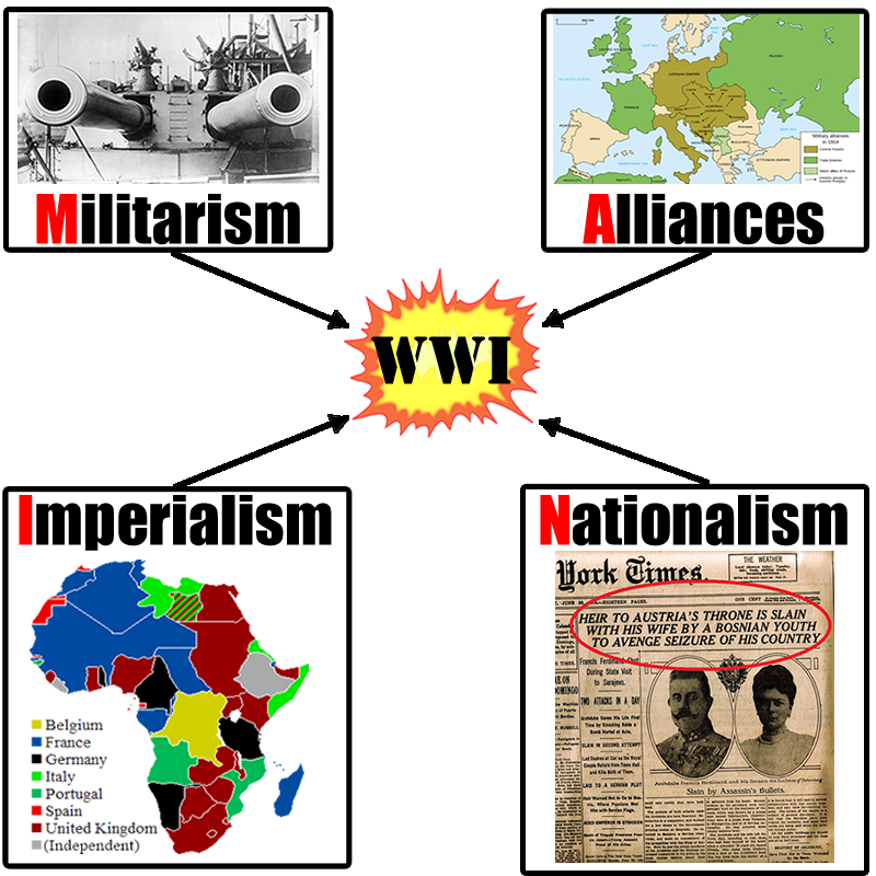 nationalism and wwi video world war i history history