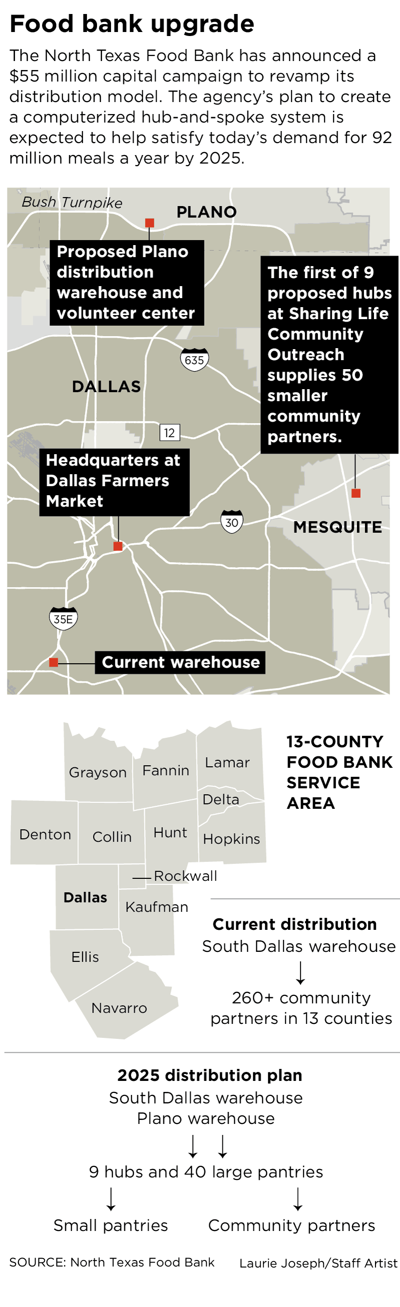 North Texas Food Bank trying to raise 55 million with aim of