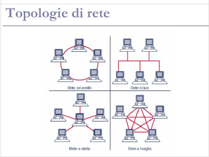 Schema Elettrico Motore Trifase : Topologia di rete thinglink
