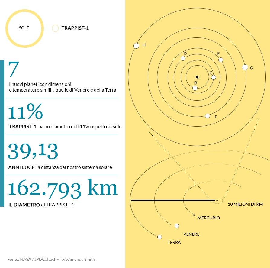 Trappist-1, la stella al centro di questo sistema solare,...