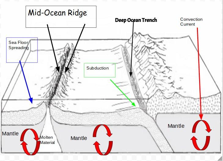 sea floor spreading diagram. Black Bedroom Furniture Sets. Home Design Ideas