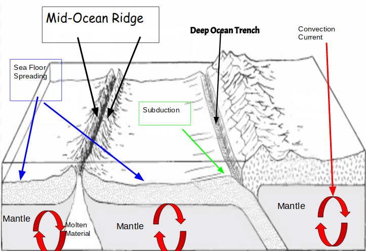 Sea floor spreading diagram thinglink for Ocean floor zones diagram