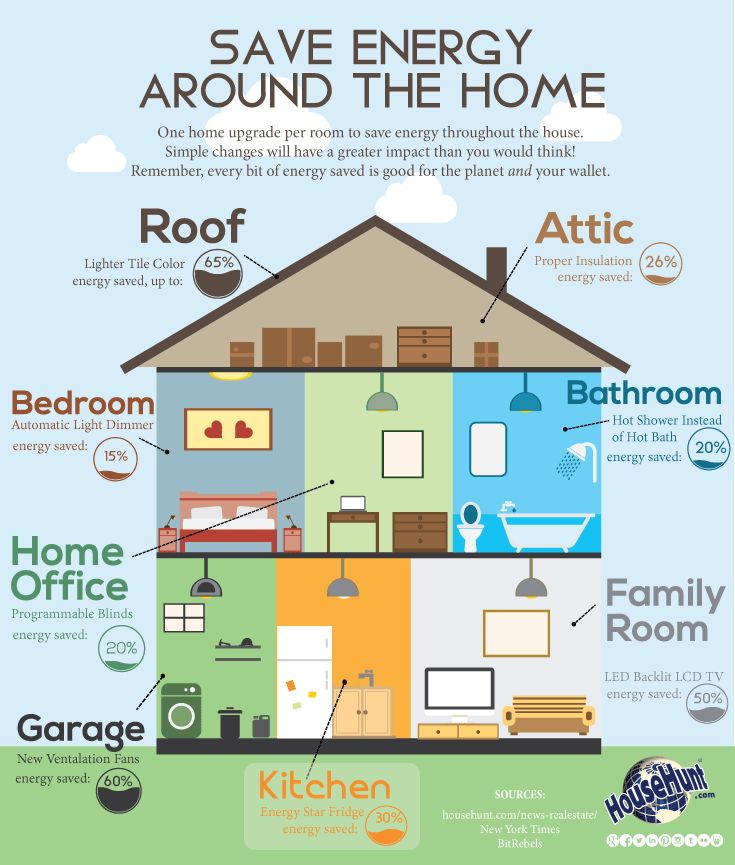 Lighting makes up about 10 of home energy costs save 75 for Building an energy efficient home on a budget