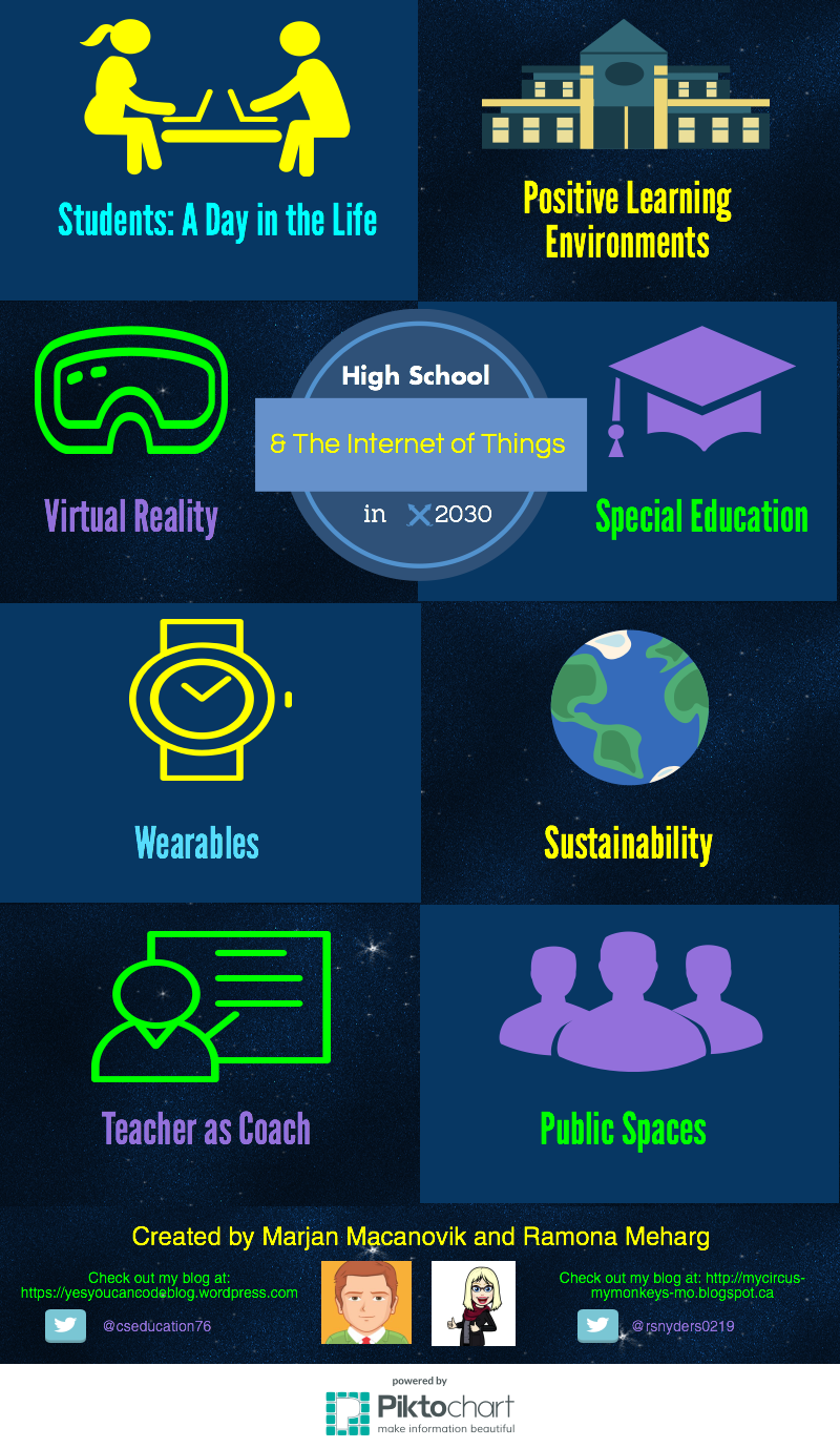 High School & the Internet of Things in 2030