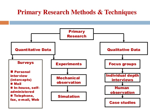 how to write a secondary research dissertation Writepass - essay writing - dissertation topics [toc]should i use primary or secondary research in my dissertationwritepass – custom assignment writing.