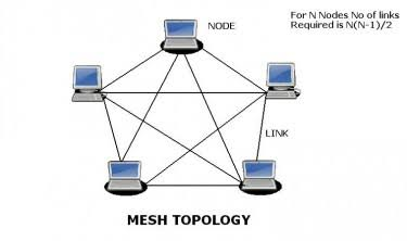 mesh topology Mesh networking is a relatively inefficient topology where instead of using a hub and spokes or a star-shaped arrangement to reduce the number of hops between a.