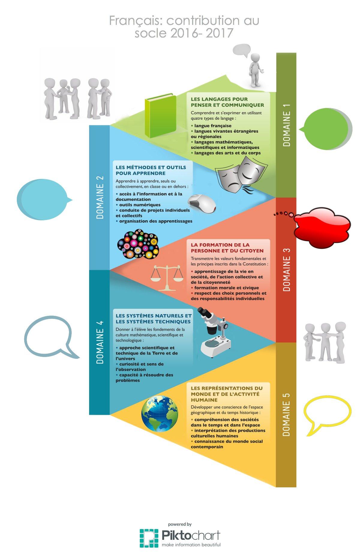 Contribution au socle cycle 3