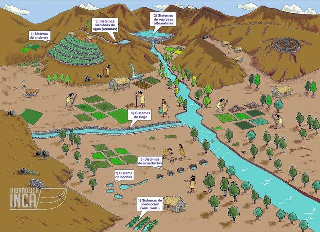 Uso Ancestral Del Agua En El Perú Hidráulica Inca
