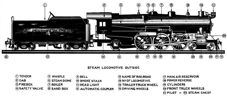 Train Parts Names : Locomotive trains s thinglink