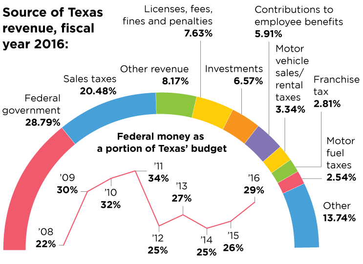 Texas and taxes: How we compare to other states in the ...