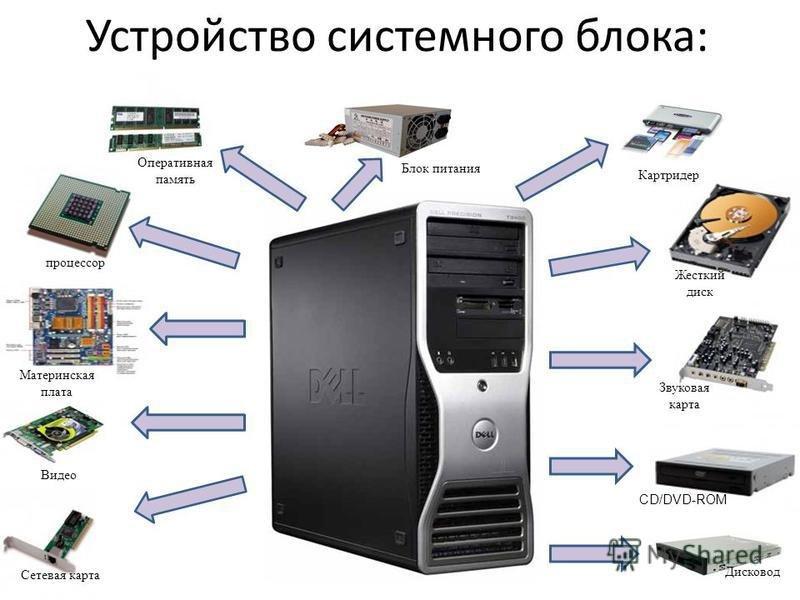 Устройство компьютера Из чего состоит компьютер Часть 1