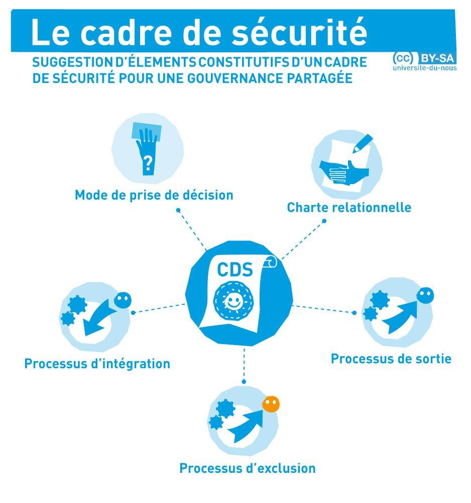 Eléments clefs d'un cadre de sécurité+exemples