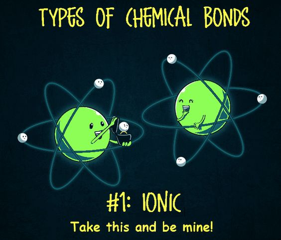Ionic and covalent bonding animation Ionic bonding formed...