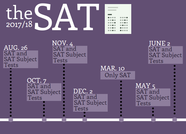 College Board To Offer More >> The College Board Should Offer More Sat Subject Test Days The