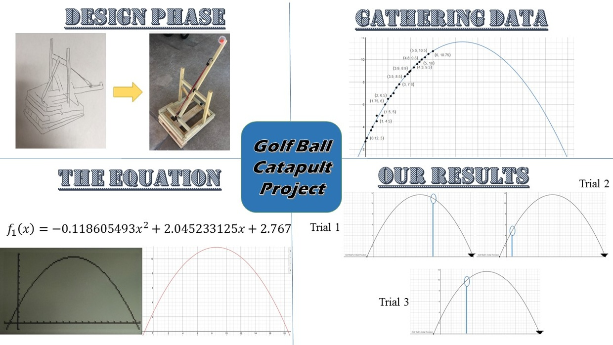 Golf Ball Catapult Project Diagram Of A Year Ago 53