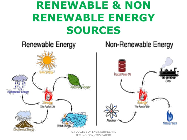 Renewable and non renewable energy recources - ThingLink