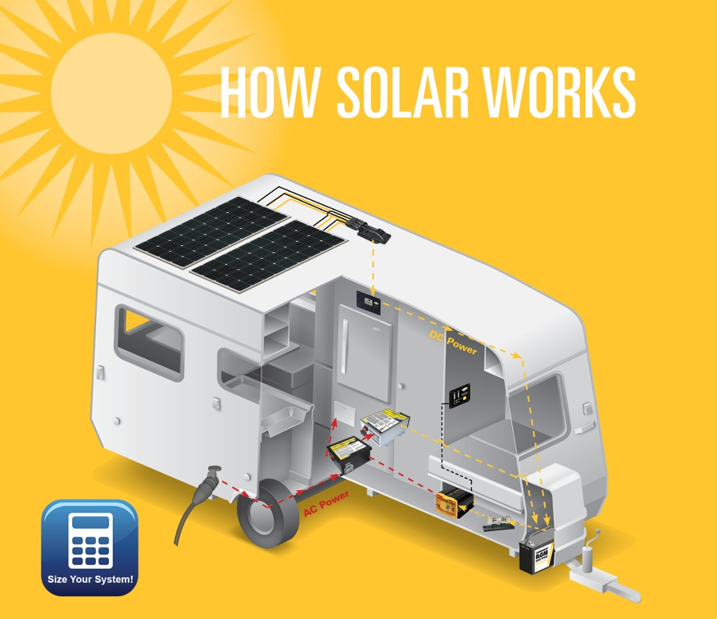 How RV Solar Works | RV Solar and Inverter Systems | Go Power!