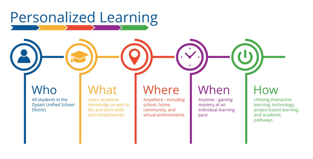 personalized learning defined