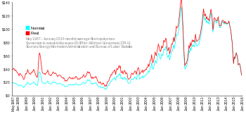 2008-2010 automotive industry crisis