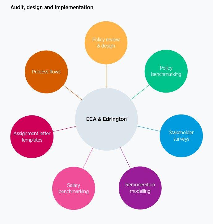 Edrington - ECA International