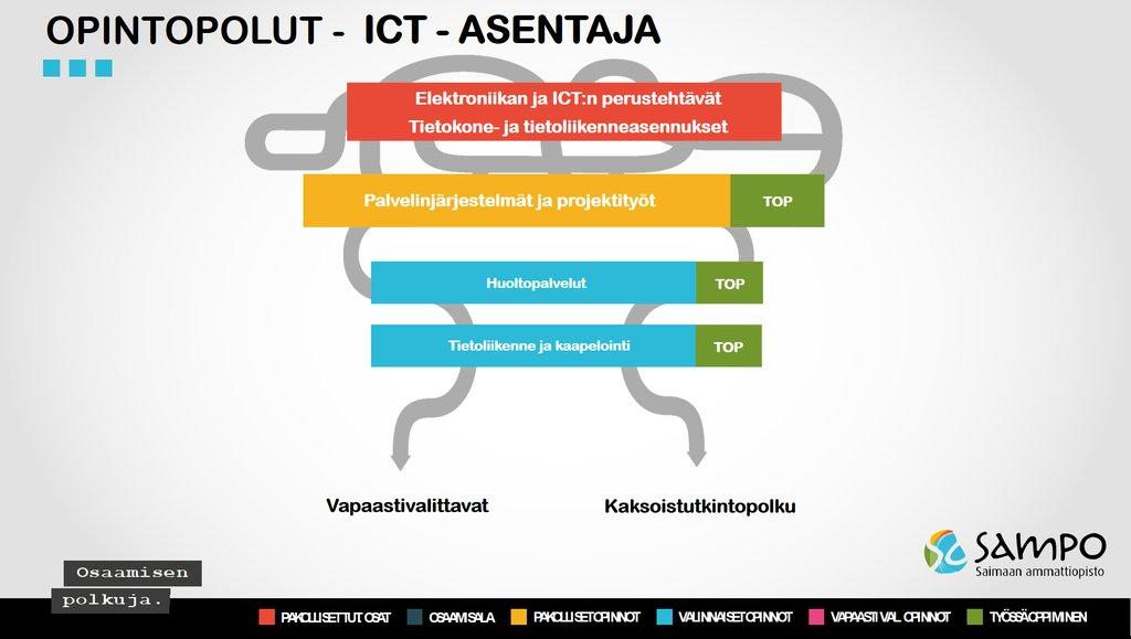 Ict Asentaja