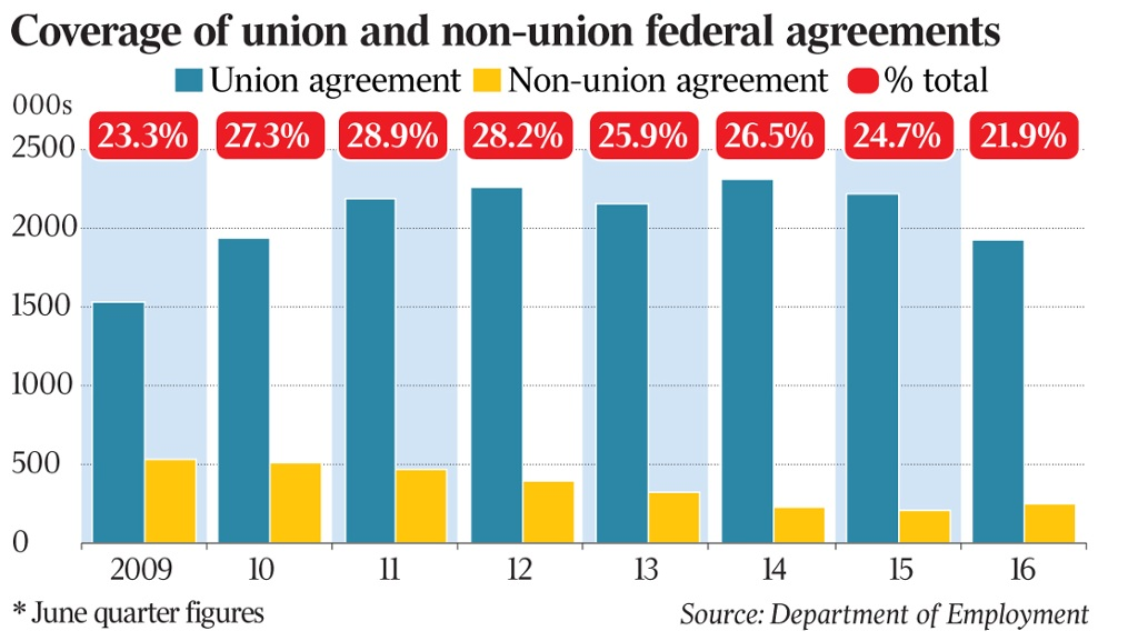 Fall In Collective Agreements Blamed On Union Coverage