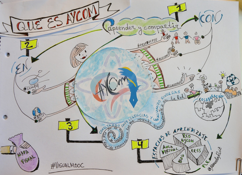 Mapa visual sobre el proyecto #Aycom