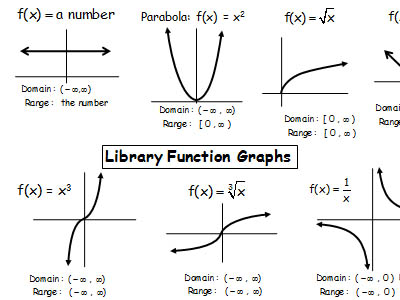 Graphs of trig functions pdf editor