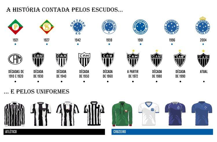 80db0f103d Atlético x Cruzeiro  evolução de escudos e camisas ao longo de nove décadas  de clássico - Superesportes