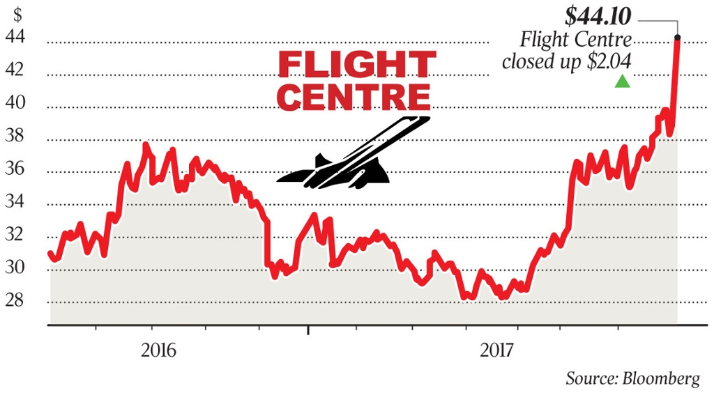Flight Centre soars on profit outlook