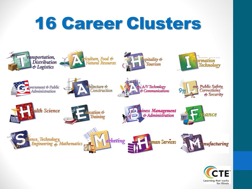 8th Grade Career Cluster Thinglink