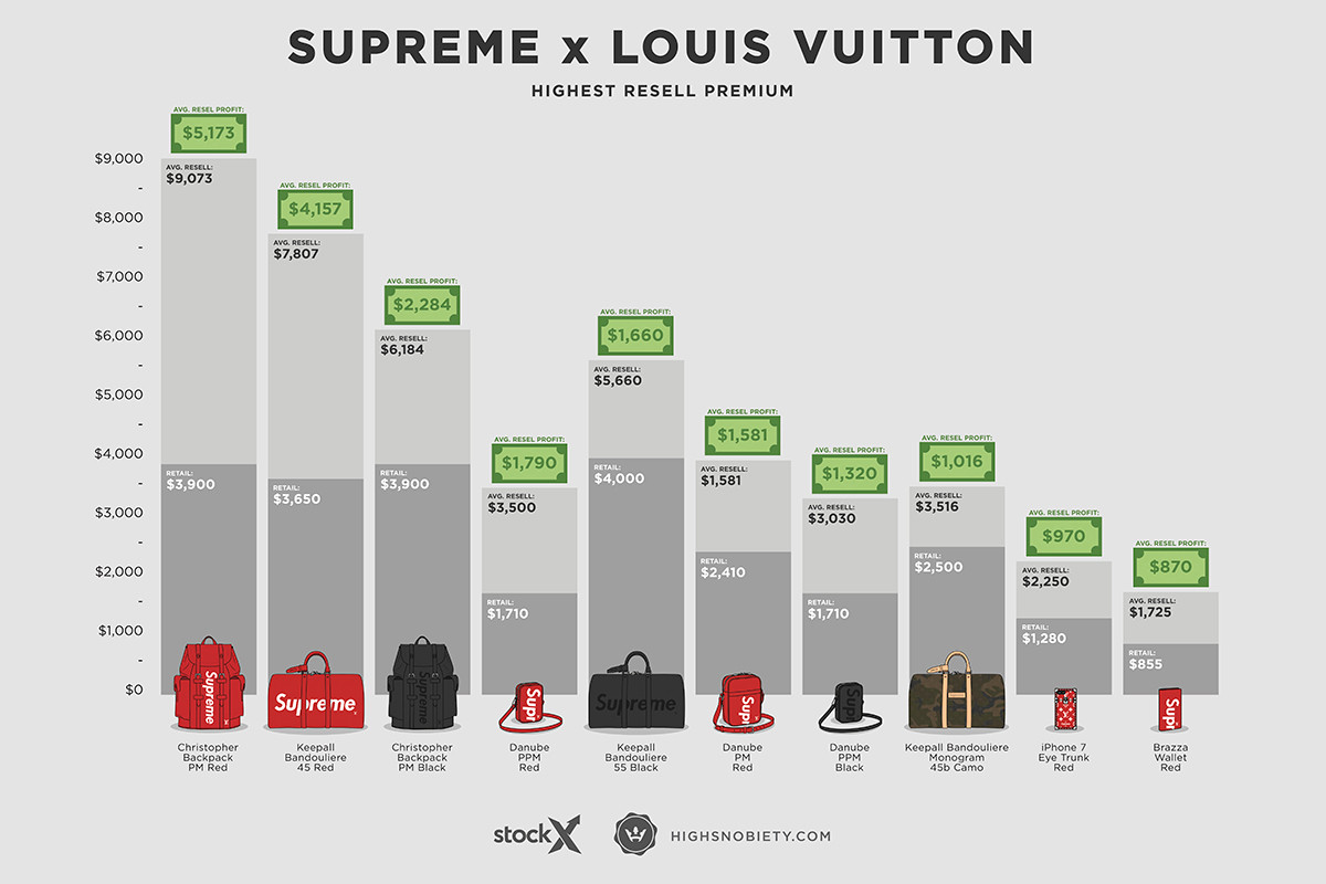 47db5280f19 10 Most Expensive Supreme x Louis Vuitton Pieces on the Resale ...