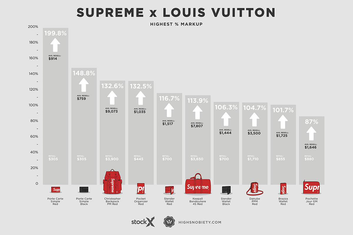 10 Most Expensive Supreme x Louis Vuitton Pieces on the ...