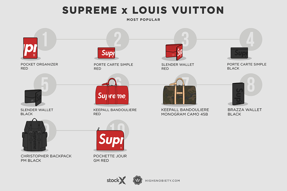 5ac1325cd1370 10 Most Expensive Supreme x Louis Vuitton Pieces on the Resale ...
