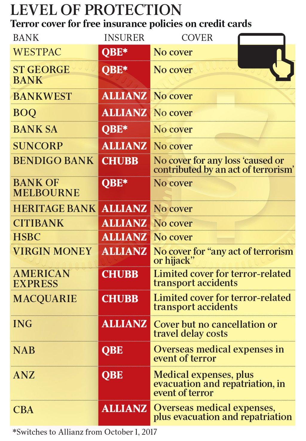 Cba Travel Insurance Terrorism
