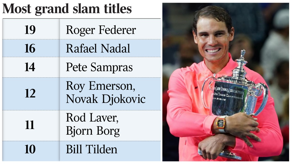 Rafael Nadal S 16th Major Has Him Hunting Roger Federer S Record