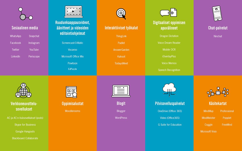 Verkko-ohjauksen laite- ja sovellustaulukko