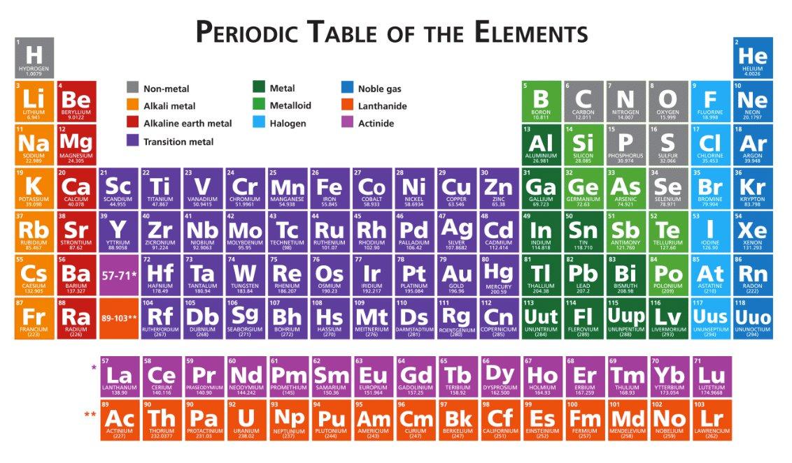 alkali metals aka group ia consist of lithium sodium