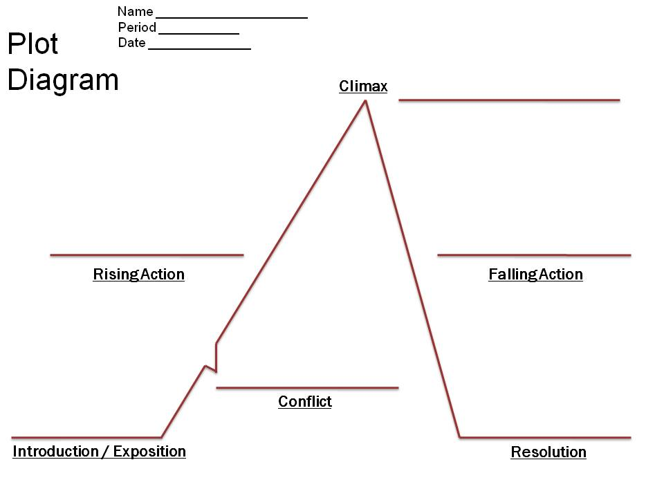 Maniac Plot Diagram