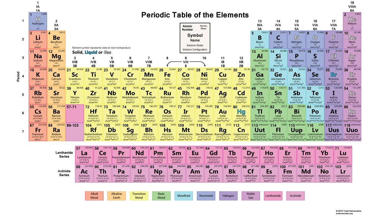 Periodic table thinglink gamestrikefo Choice Image