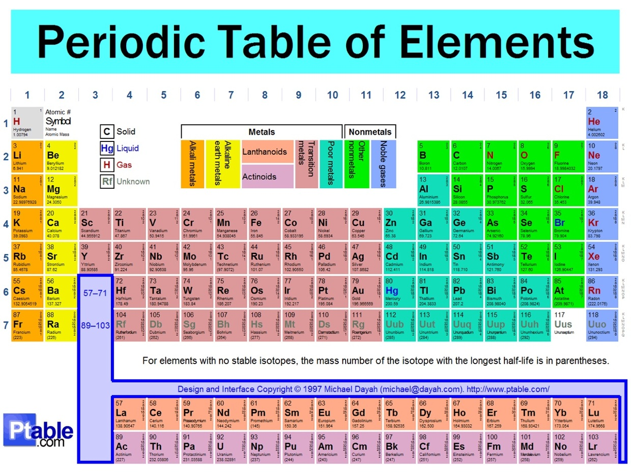 Periodic Table Crash Course Thing Link Sricherry Nannapaneni