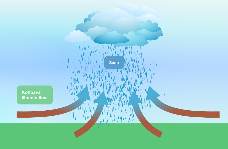 Konvektiosade