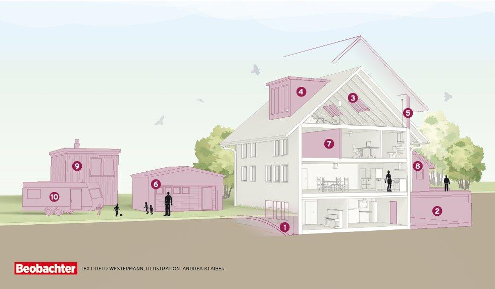 Haus ausbauen: Den Wohnraum clever erweitern - Beobachter