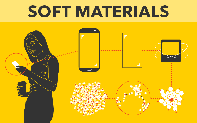 Soft materials infographic.