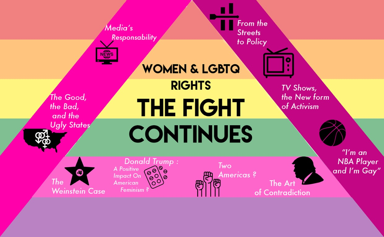 Women & LGBTQ rights : The Fight Continues