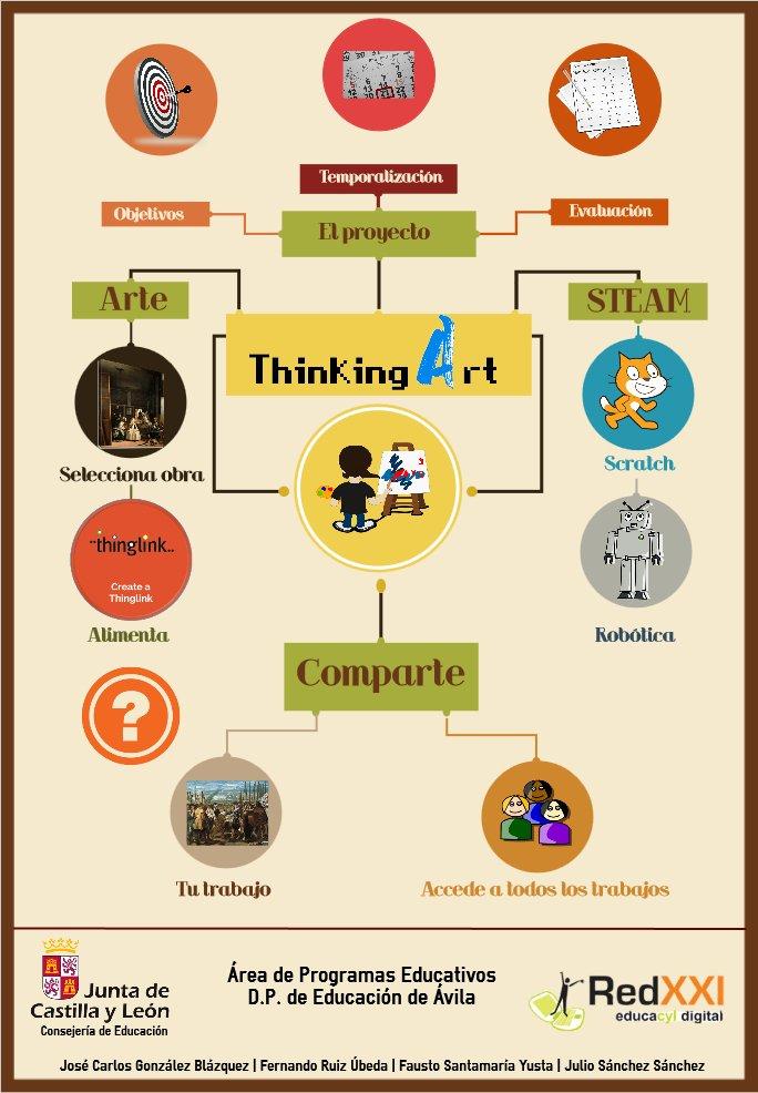ThinkingArt