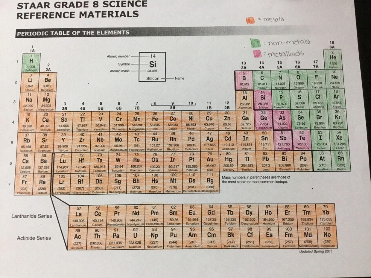 Metal Non Metals And Metalloids On A Periodic Table
