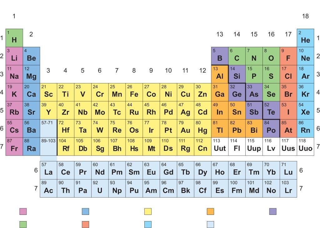 الجدول الدوري للعناصر الكيميائية
